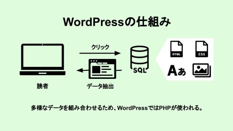 wordpress-structure